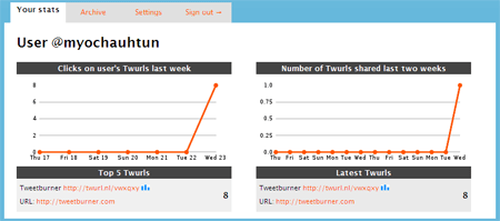tweetburner stats